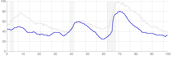 Utah monthly unemployment rate chart from 1990 to October 2018